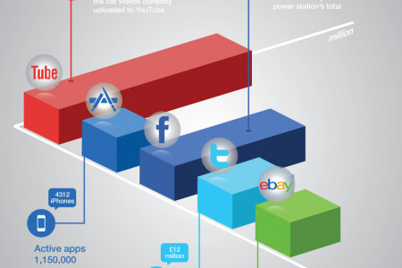 Mobile Life Under the Macroscope Infographic