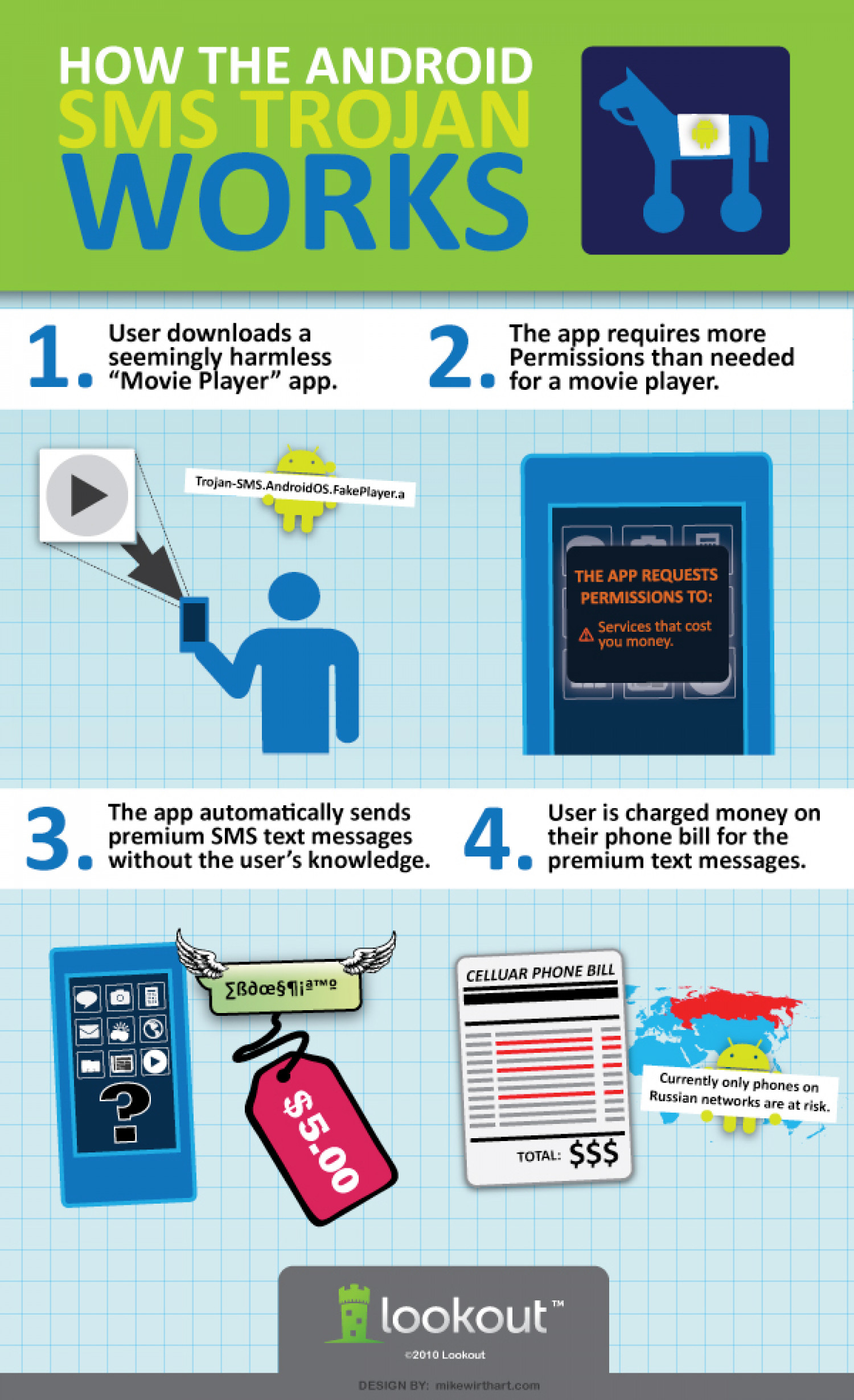 Mobile Malware: From Fame to Fortune? Infographic