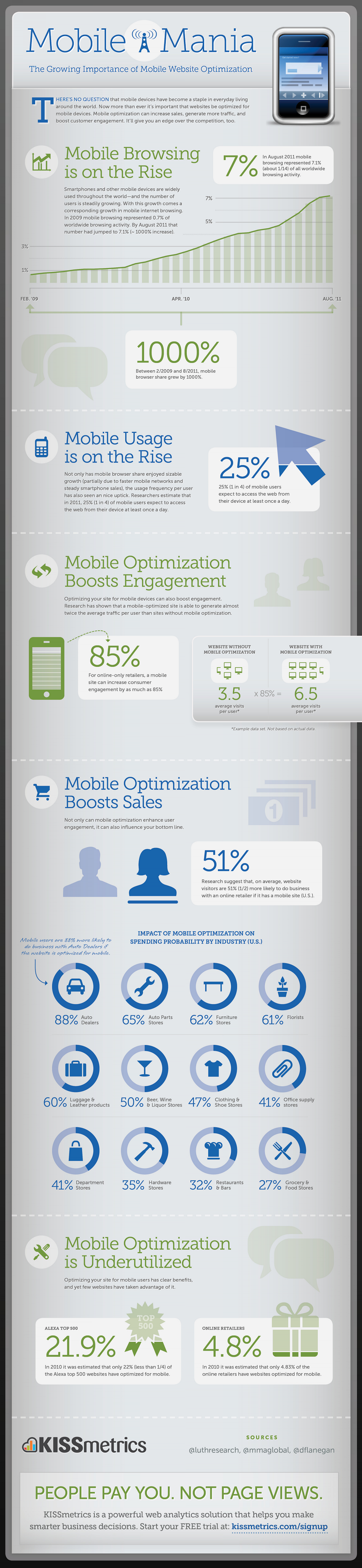 Mobile Mania - The Growing Importance of Mobile Website Optimization Infographic
