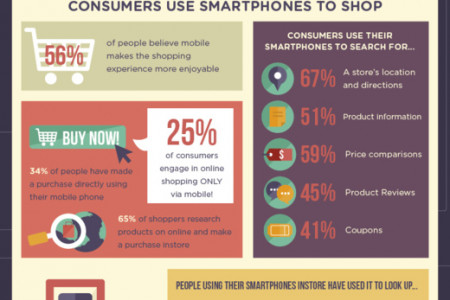 Mobile Market Domination Infographic