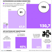 Mobile Market in Germany Infographic