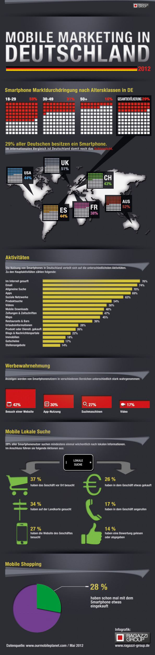 Mobile Marketing in Germany Infographic