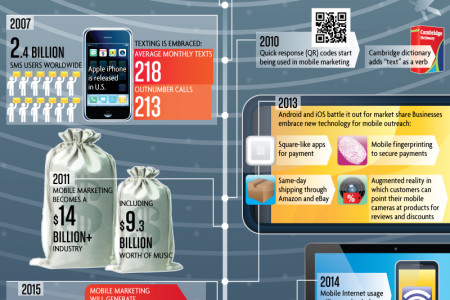 Mobile Marketing: No Longer a Spam and Pop-Up World Infographic