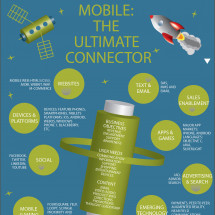 Mobile Marketing On the Move Infographic
