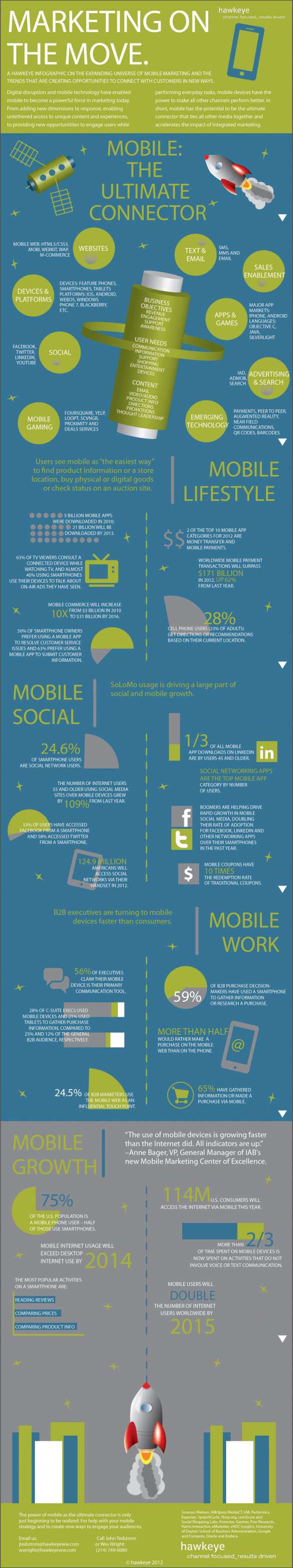 Mobile Marketing On the Move