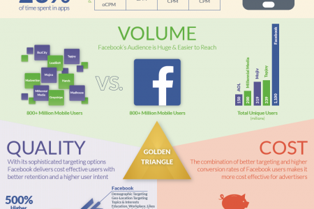 Mobile Marketing Showdown: A Comparison of Volume, Quality, and Cost Infographic