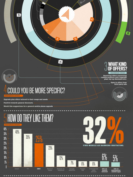Mobile marketing: What's with the attitudes Infographic