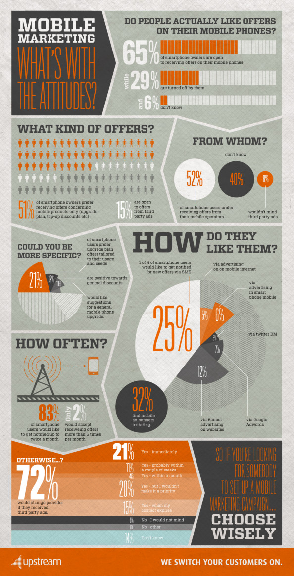 Mobile marketing: What&#039;s with the attitudes Infographic