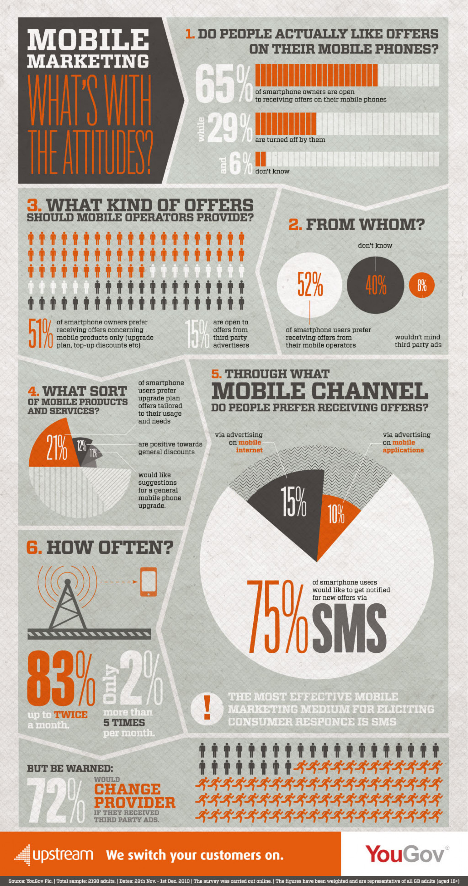 Mobile Marketing: What