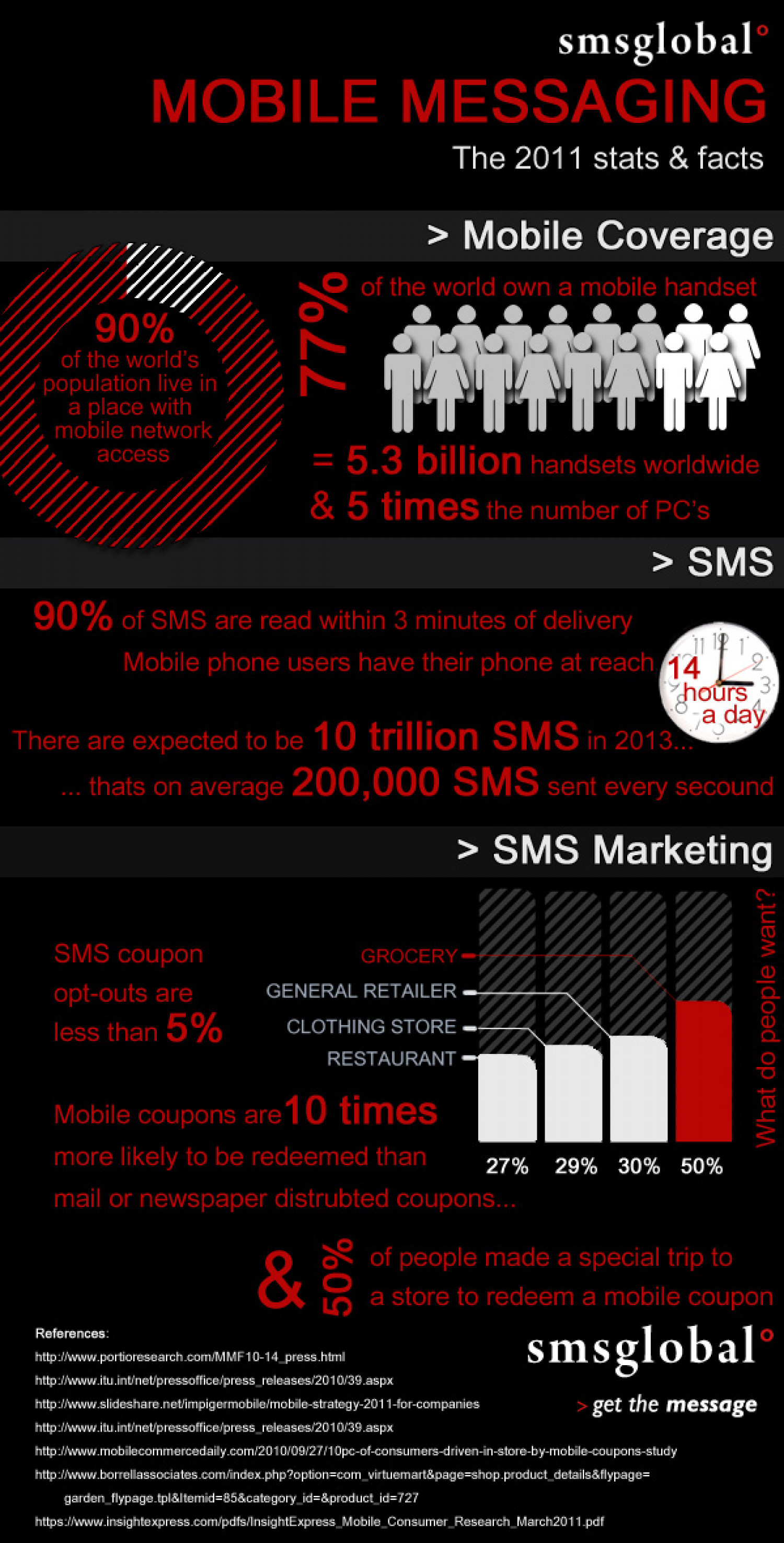 Mobile Messaging in 2011 Infographic