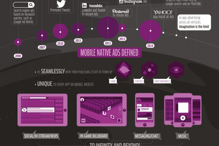 Mobile Native Advertising, the Next Frontier In App Monetization Infographic