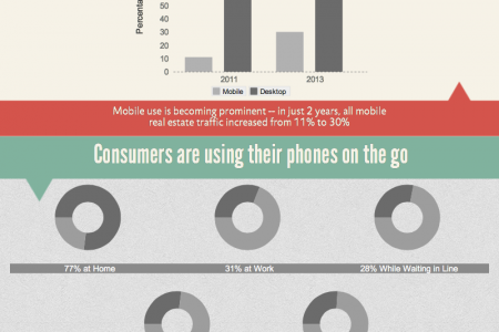 Mobile Optimize Your Real Estate Site Infographic