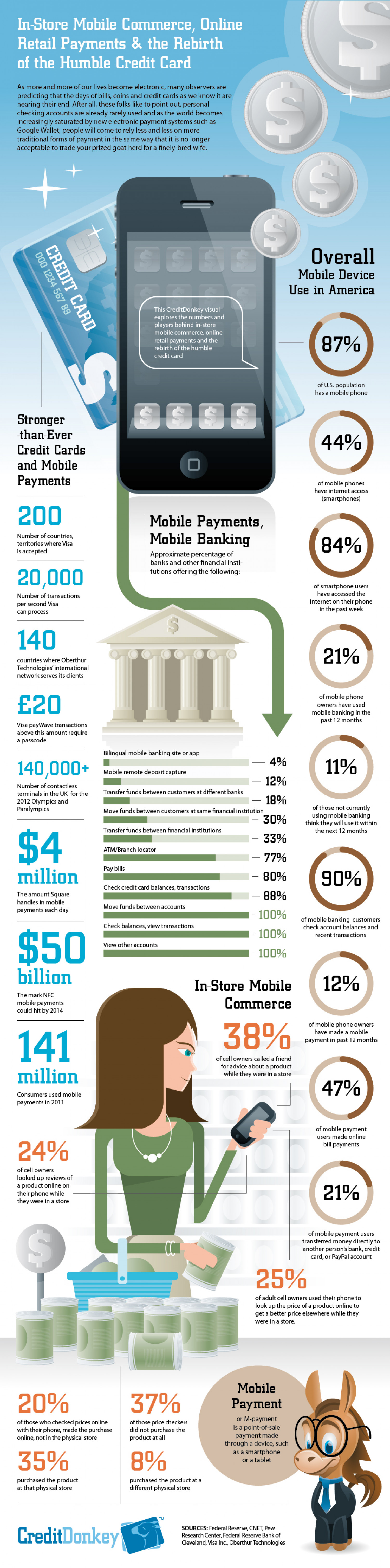 Mobile Payments Infographic