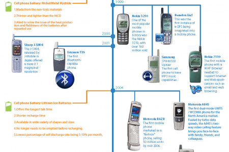 Mobile Phone Evolution Infographic Infographic