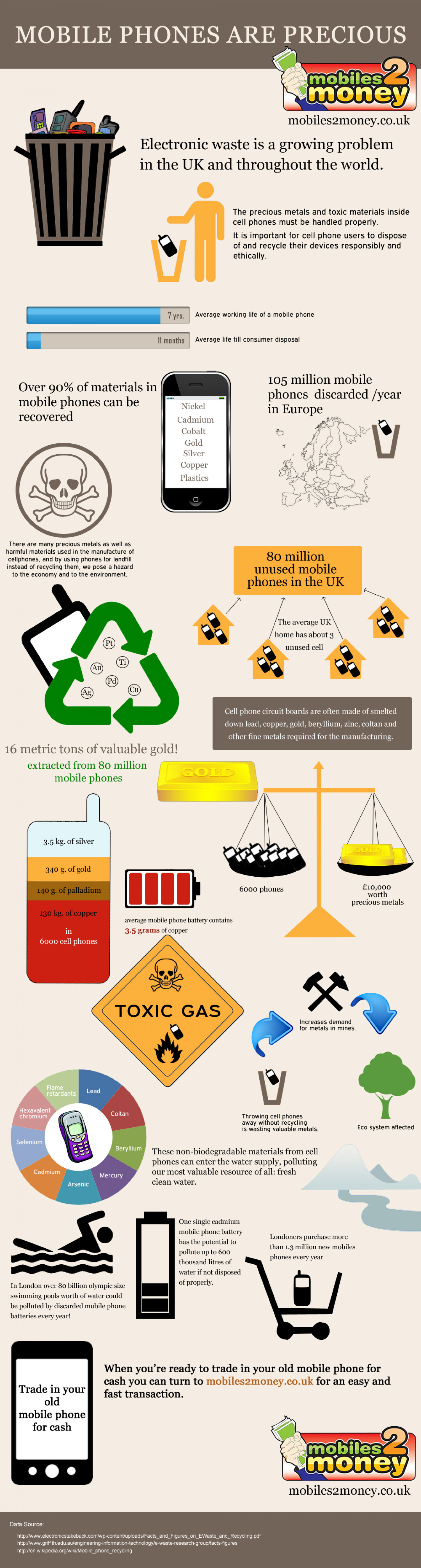 Mobile Phone Recycling Facts Infographic