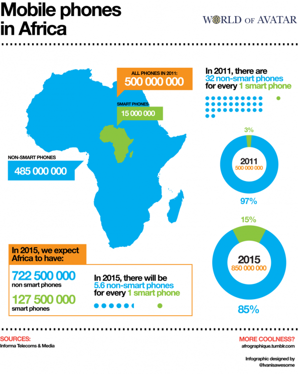 Mobile phones in Africa Infographic