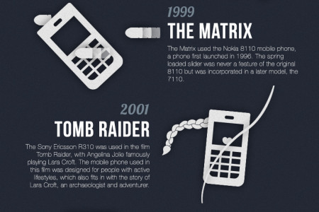 Mobile Phones in the Movies Infographic