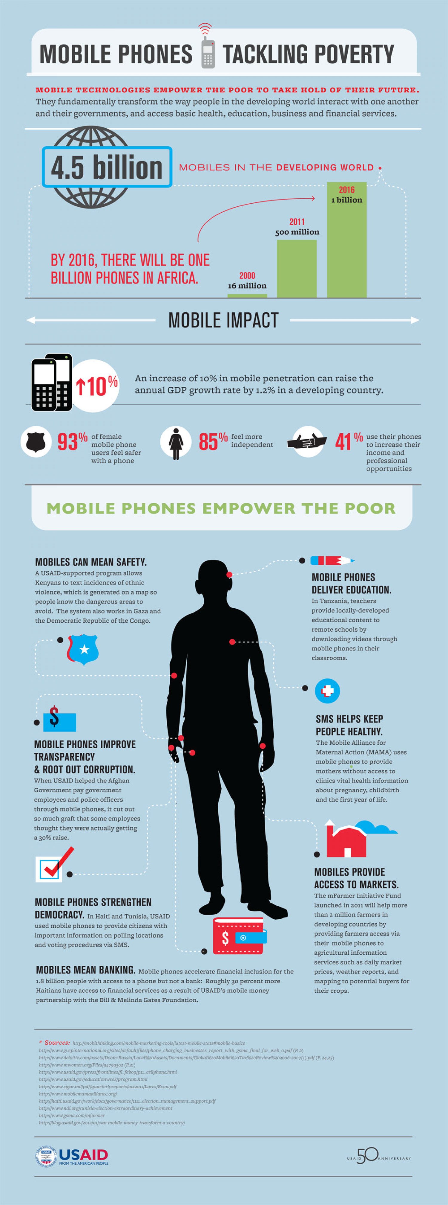 Mobile Phones Tackling Poverty Infographic