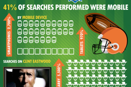 Mobile PPC in 2012 Infographic