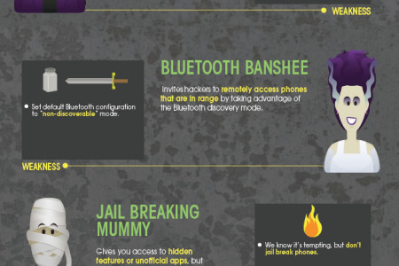 Mobile Security Monster Mash Infographic