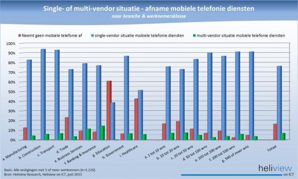 Mobile single- vs multi-vendor situation in Dutch Business Market Infographic
