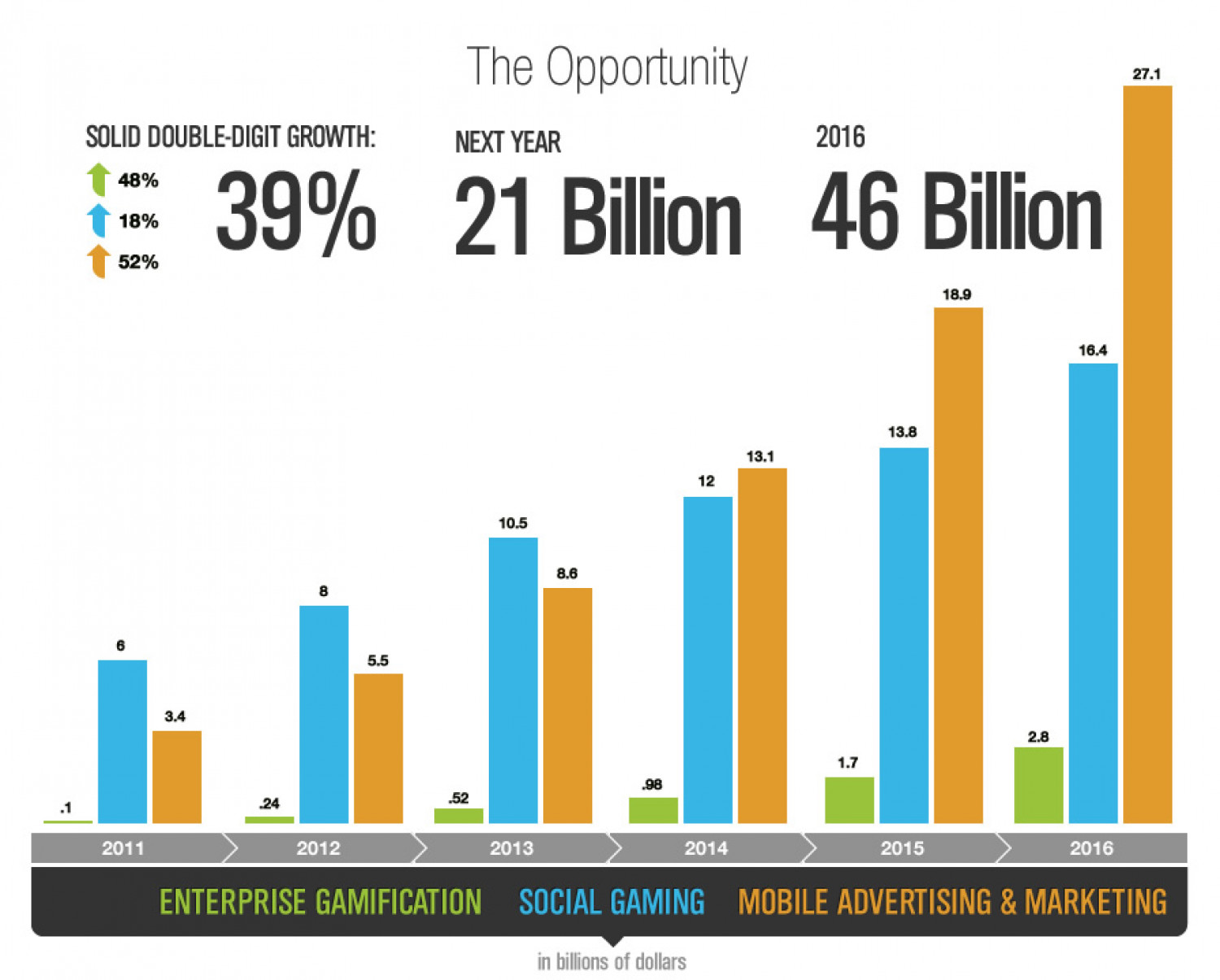 Mobile Social Gaming Opportunity -- top-down Infographic