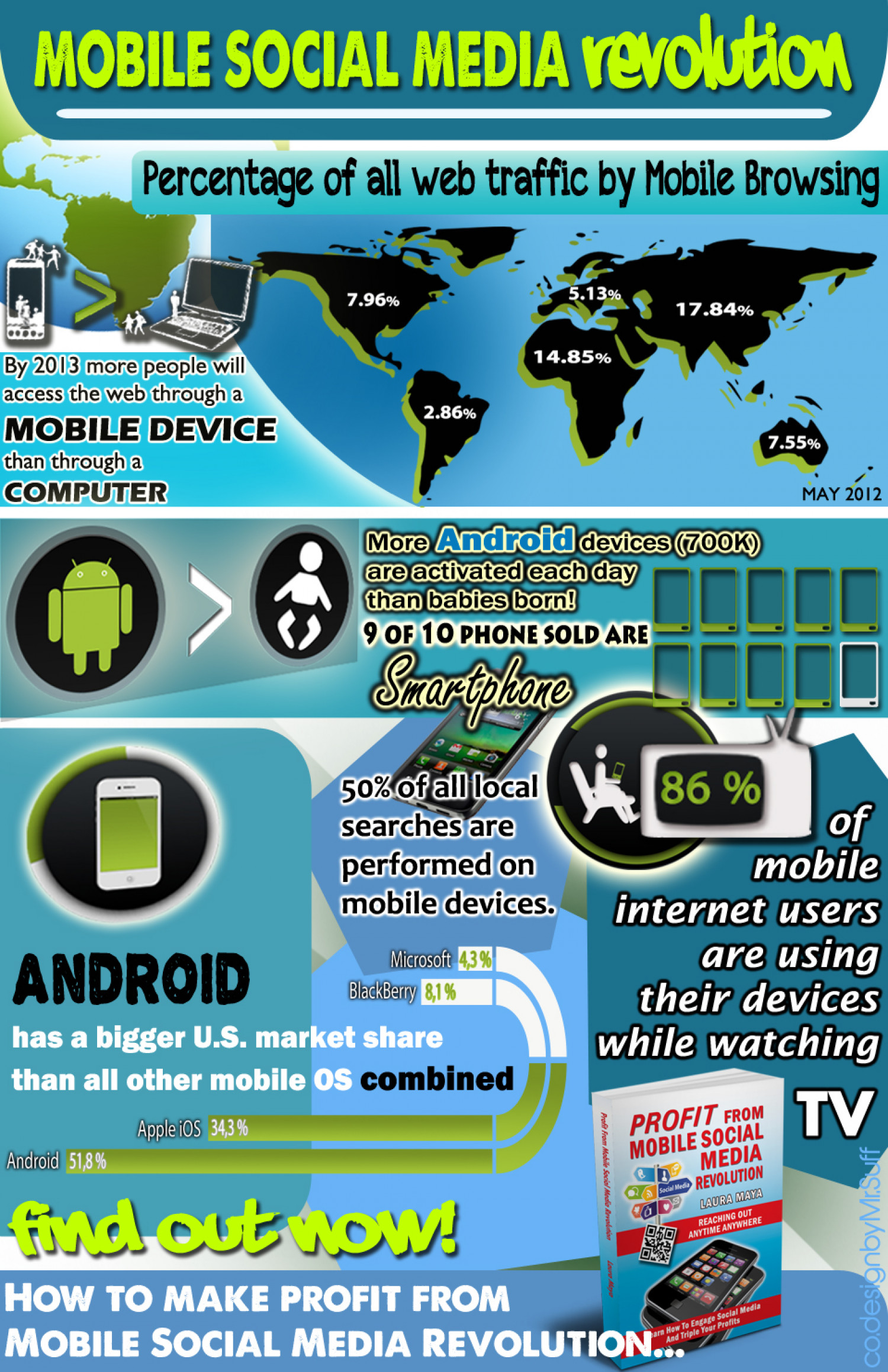 Mobile Social Media Revolution Infographic