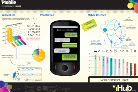 Mobile Technology in Kenya Infographic