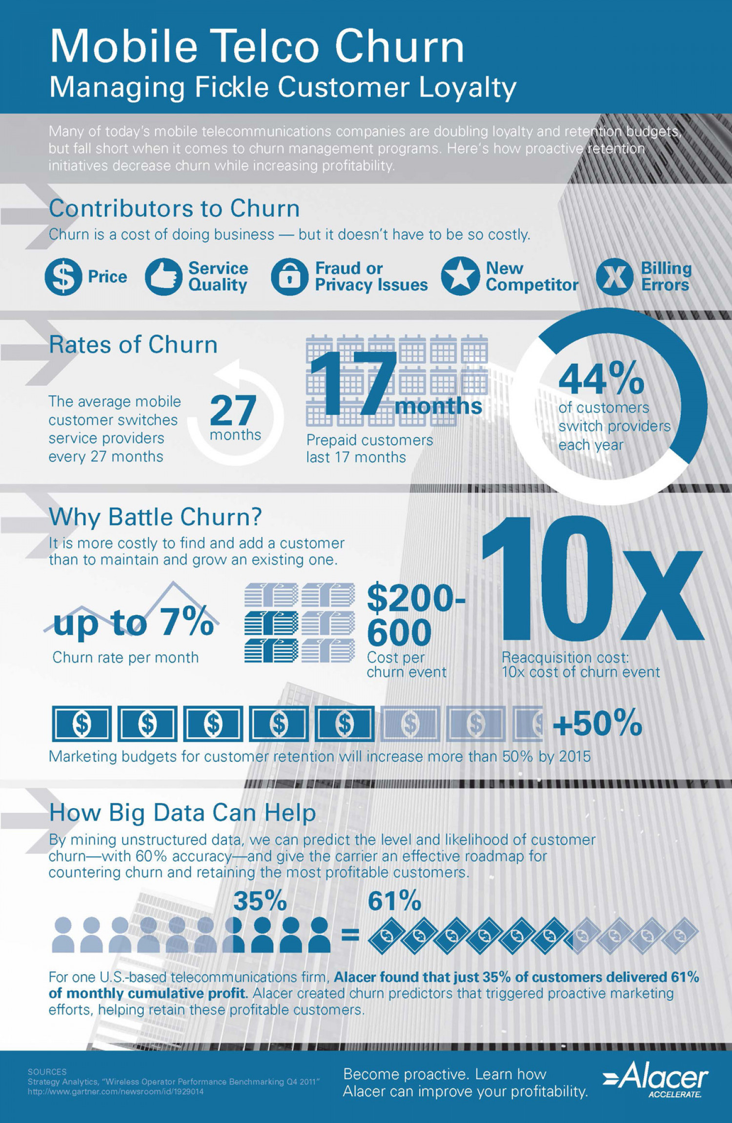 Mobile Telco Churn: Managing Fickle Customer Loyalty Infographic