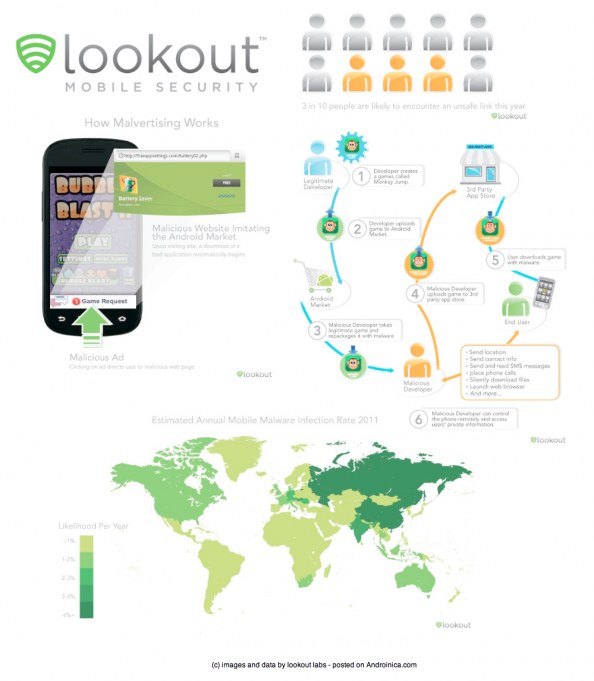 Mobile Threat Report Infographic