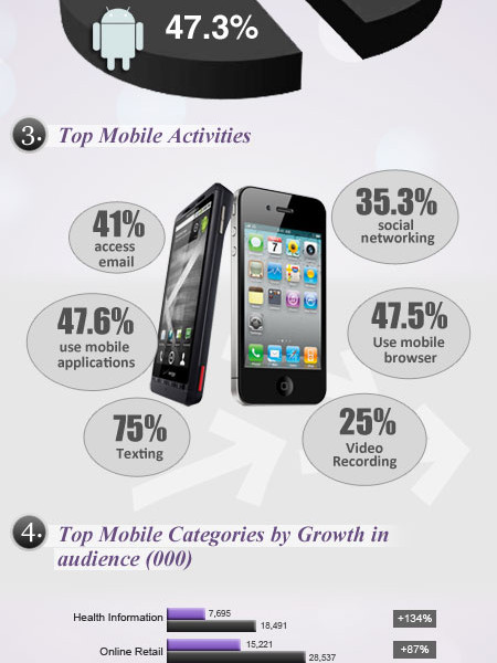 Mobile Trends in USA for 2012 Infographic