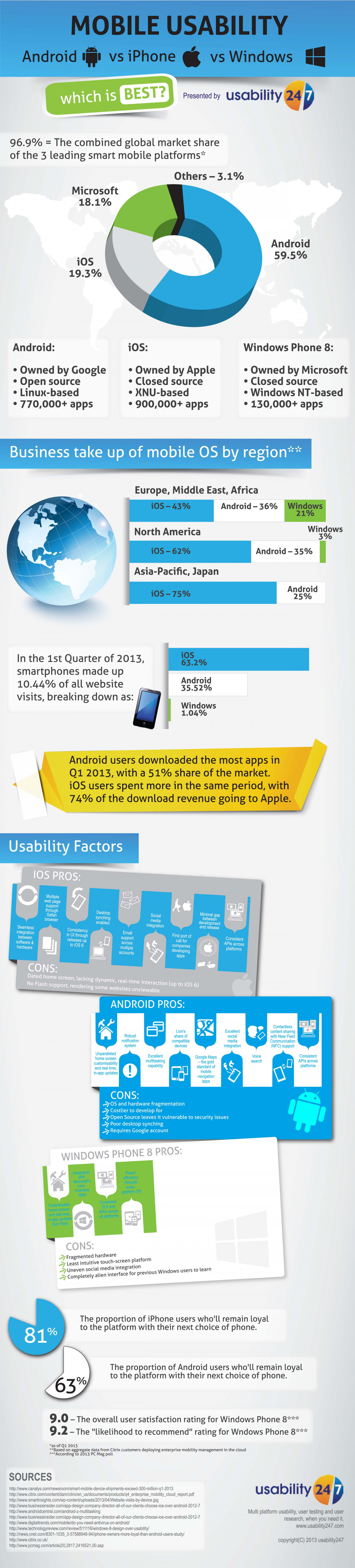 Mobile usability: which is best? Android vs. iOS vs. Windows mobile Infographic