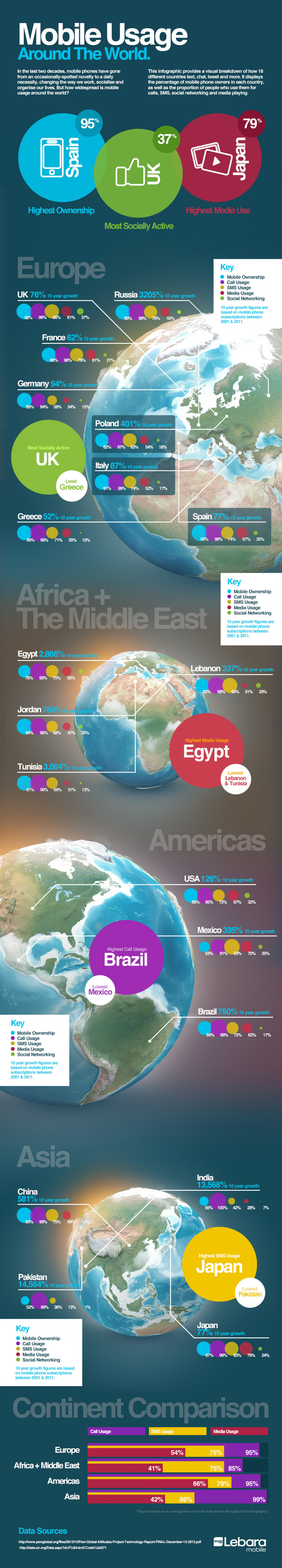 Mobile Usage Around The World Infographic