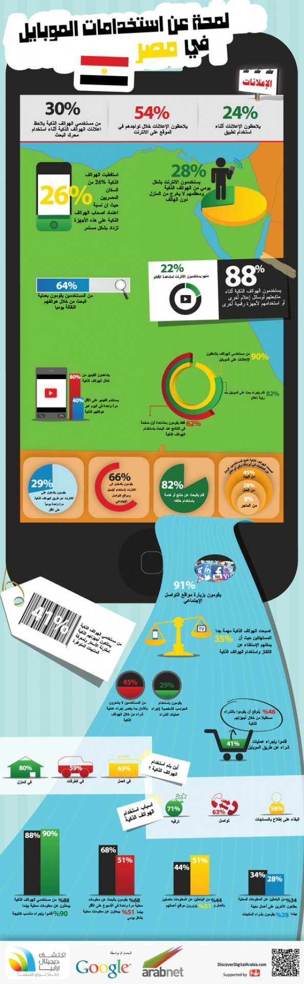 Mobile Usage in Egypt Infographic