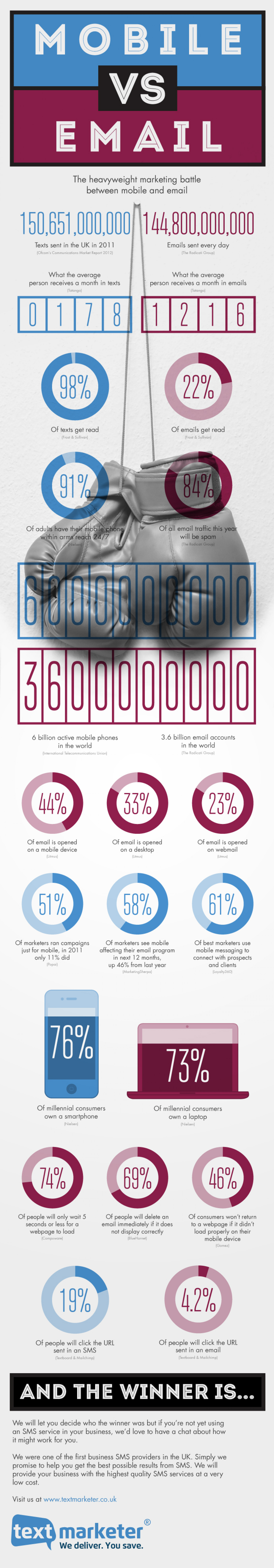 Mobile VS Email Statistics  Infographic
