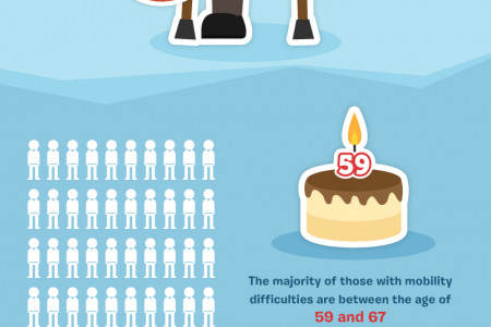 Mobility Difficulties Infographic