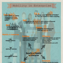 Mobility in Enterprise Infographic