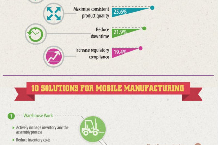 Mobility in Manufacturing: Streamlined Productivity Infographic