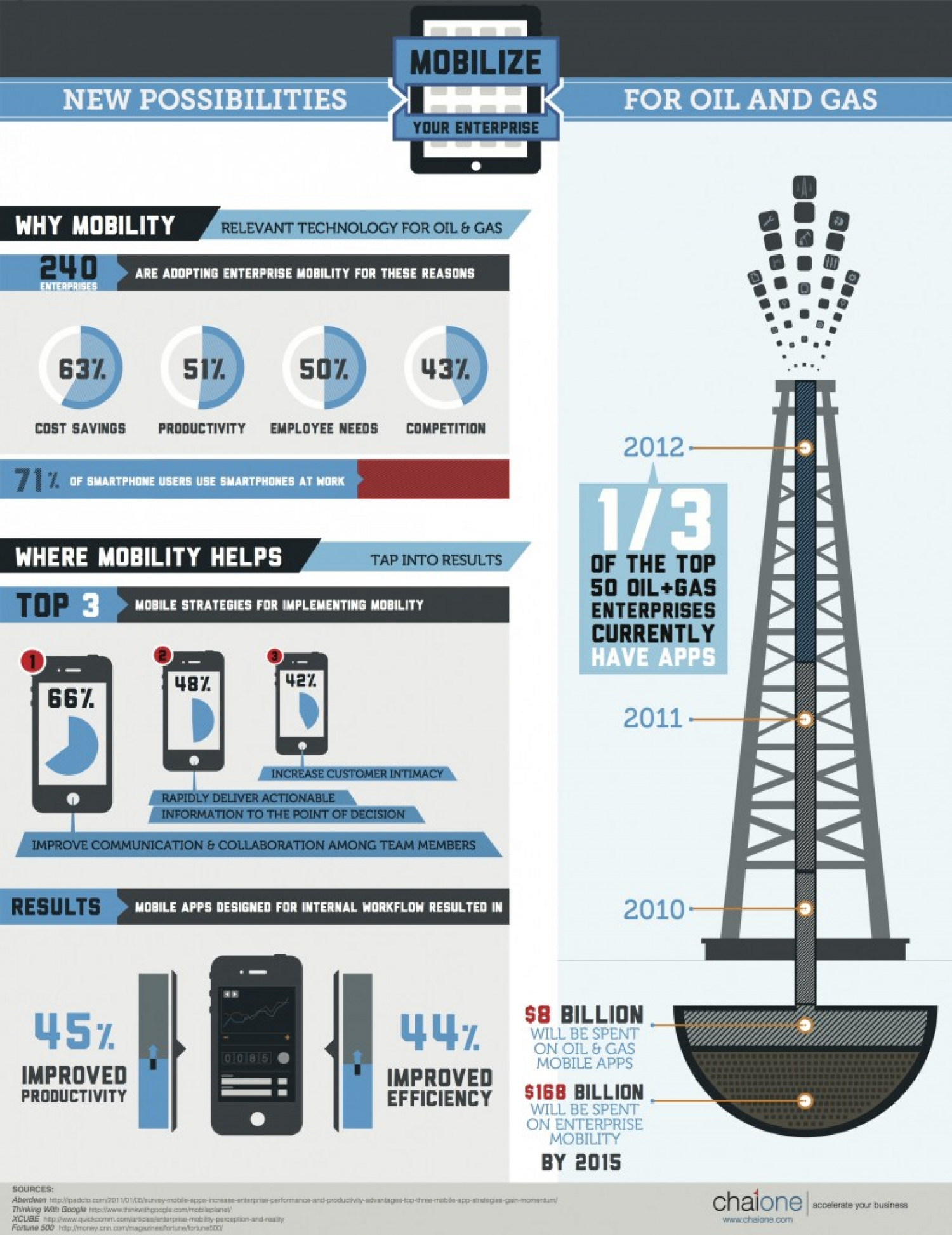 Mobilize the Oil & Gas Enterprise Infographic