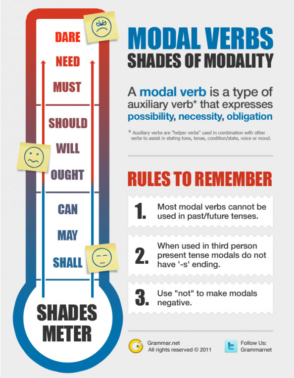 Modal Verbs Infographic