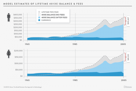 Model Estimates of Lifetime 401(K) Balance  Infographic