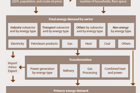 Modeling framework -  Final energy demand by sector Infographic