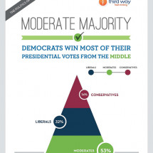 Moderate Majority: Democrats Win Most Of Their Presidential Votes From The Middle Infographic