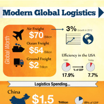 Modern Global Logistics Infographic