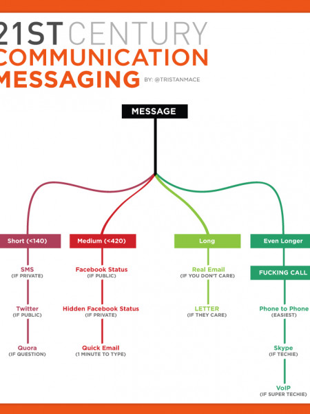 Modern Messaging Infographic Infographic