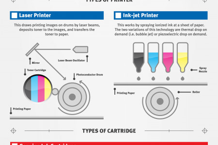 Modern Printing For Business And Home Infographic