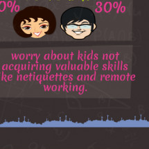 Modern technology and its impact on children Infographic