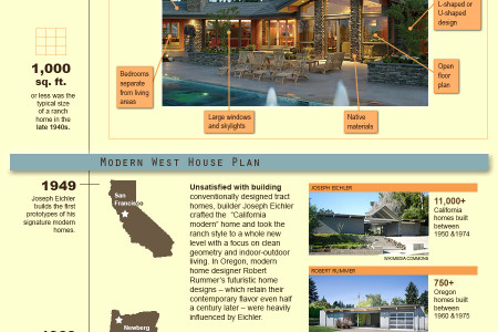 Modernization of the Ranch House Plan Infographic