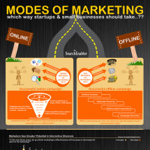 Modes of Marketing Infographic