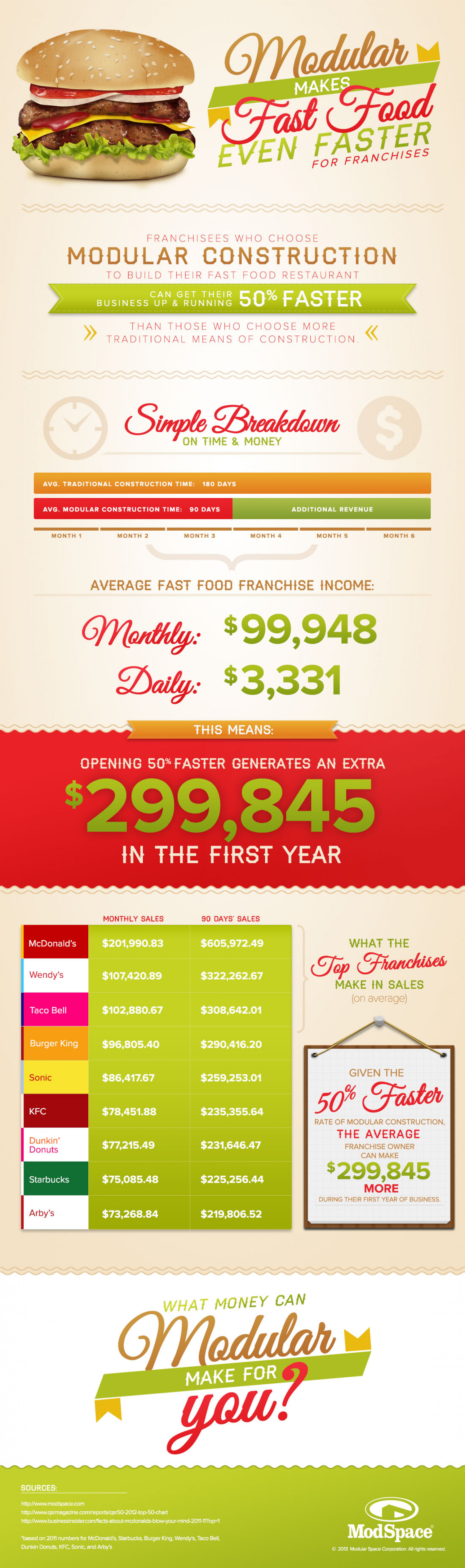 Modular Makes Fast Food Even Faster Infographic